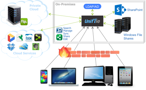 UnifyleOverview